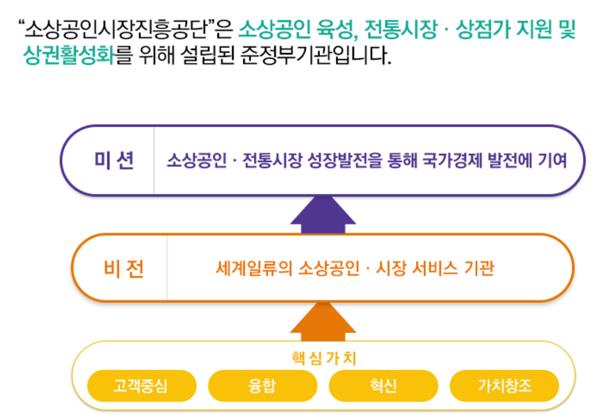 소상공인 진흥공단